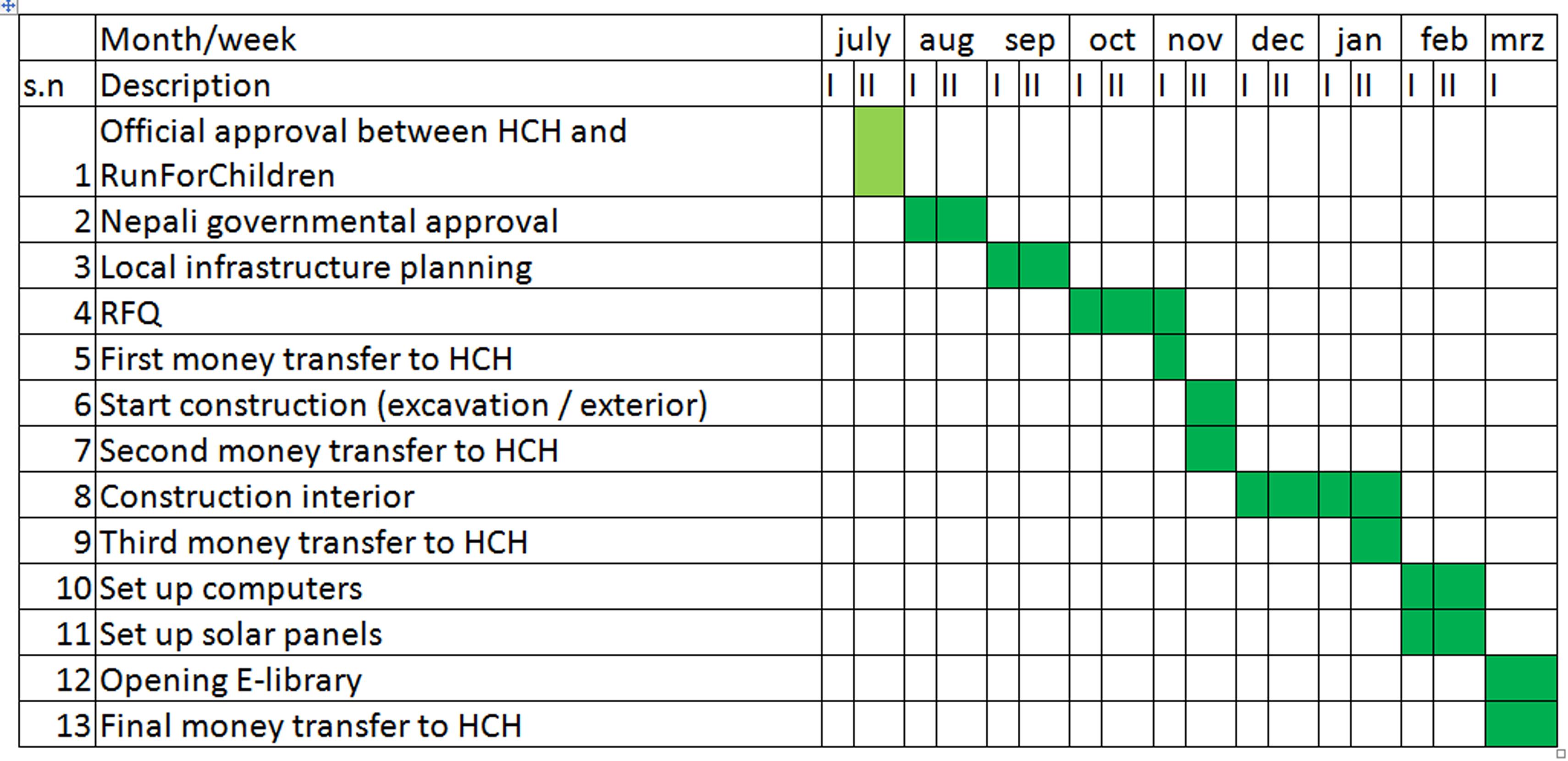 Project Plan